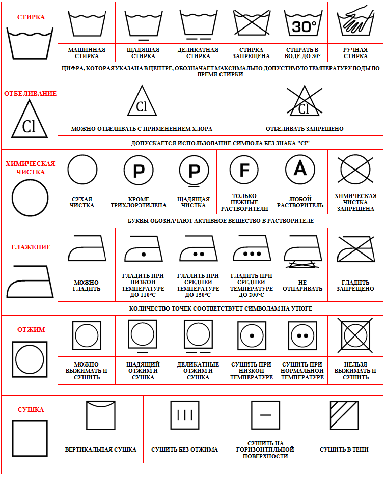 Обозначение значков на одежде для стирки