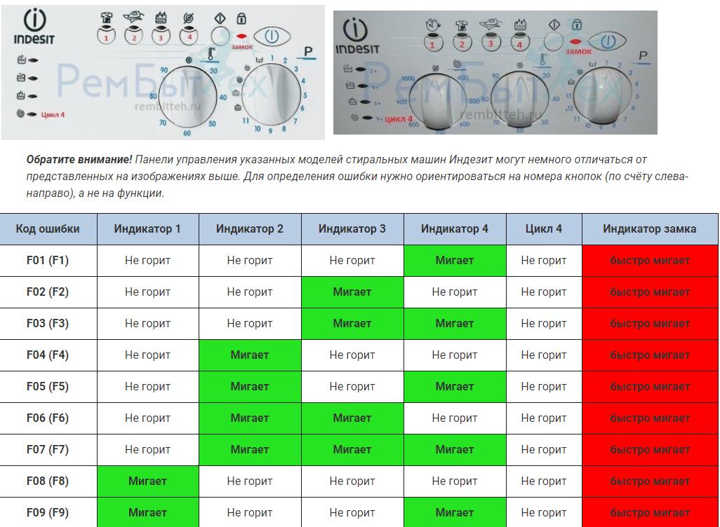 Коды ошибок стиральных машин Indesit